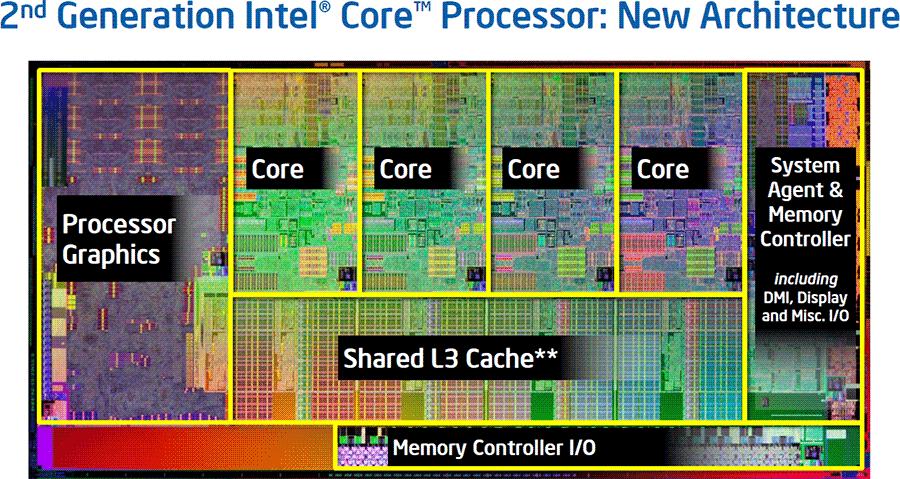 4-ех ядерный процессор от Intel
