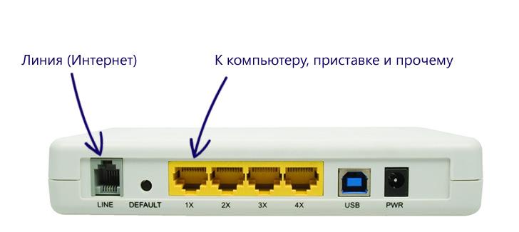 Как подключить ADSL Wi-Fi роутер