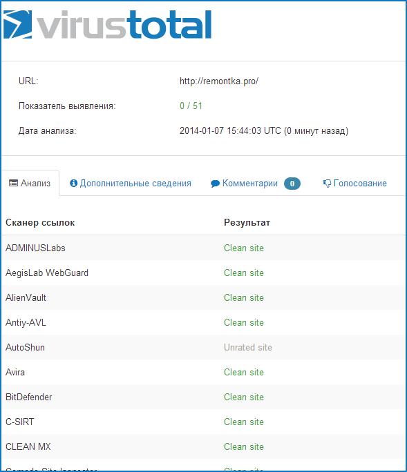 Результат онлайн проверки сайта в VirusTotal
